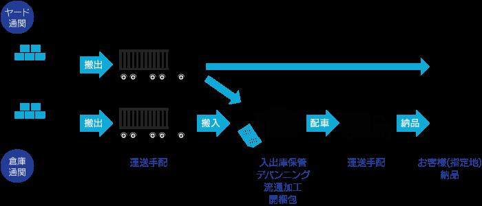 輸入時の当社の役割